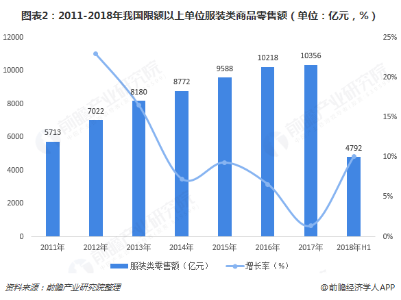 图表2:2011-2018年我国限额以上单位服装类商品零售额(单位:亿元,%)