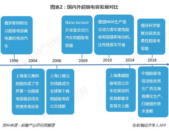 图表2:国内外超级电容发展对比