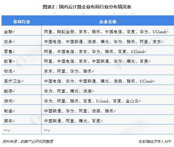 图表2:国内云计算企业布局行业分布情况表