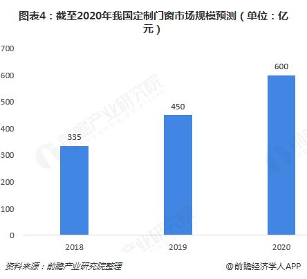 图表4:截至2020年我国定制门窗市场规模预测(单位:亿元)