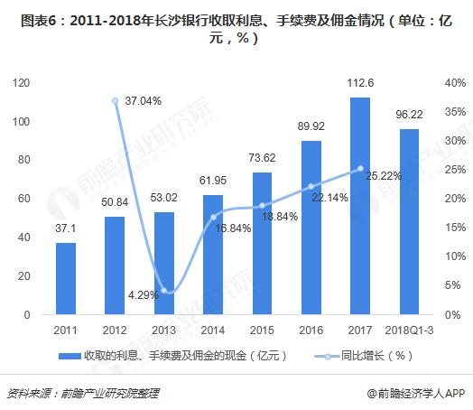 图表6:2011-2018年长沙银行收取利息、手续费及佣金情况(单位:亿元,%)