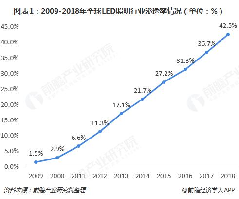图表1:2009-2018年全球LED照明行业渗透率情况(单位:%)