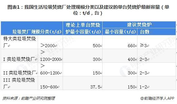 图表1:我国生活垃圾焚烧厂处理规模分类以及建议的单台焚烧炉最新容量(单位:t/d,台)