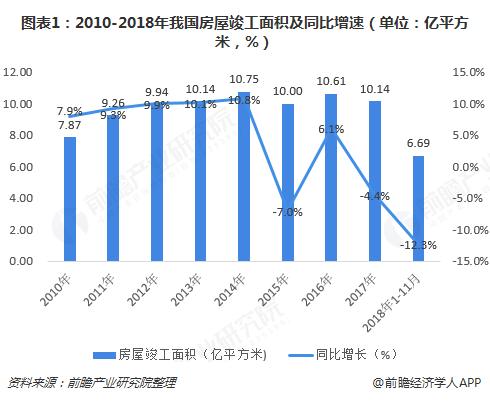 图表1:2010-2018年我国房屋竣工面积及同比增速(单位:亿平方米,%)