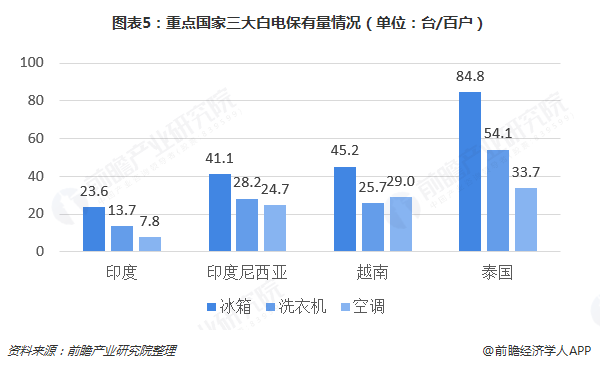 图表5:重点国家三大白电保有量情况(单位:台/百户)