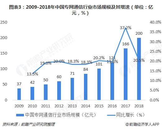 图表3:2009-2018年中国专网通信行业市场规模及其增速(单位:亿元,%)