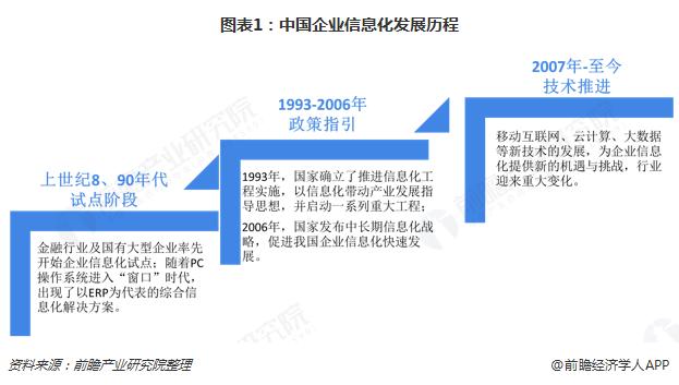 图表1:中国企业信息化发展历程