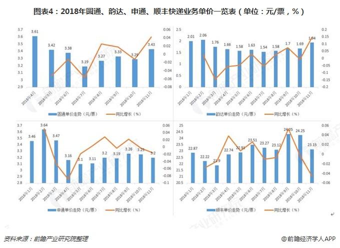 图表4:2018年圆通、韵达、申通、顺丰快递业务单价一览表(单位:元/票,%)