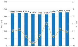 11月全国铁矿石行业分析:累计<em>产量</em>为71073.2万吨
