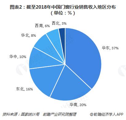 图表2:截至2018年中国门窗行业销售收入地区分布(单位:%)