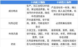 2018年中国中药配方颗粒市场现状与发展趋势分析 在国家政策推动下,市场积极展开【组图】
