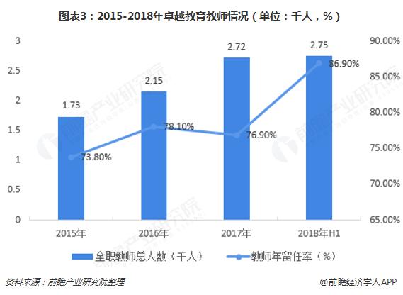 图表3:2015-2018年卓越教育教师情况(单位:千人,%)