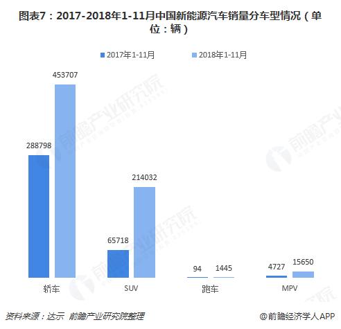 图表7:2017-2018年1-11月中国新能源汽车销量分车型情况(单位:辆)