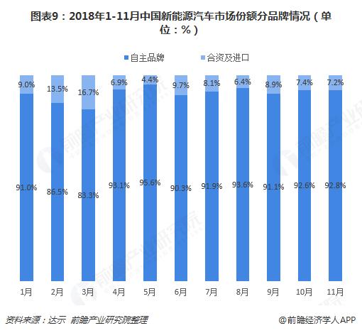 图表9:2018年1-11月中国新能源汽车市场份额分品牌情况(单位:%)