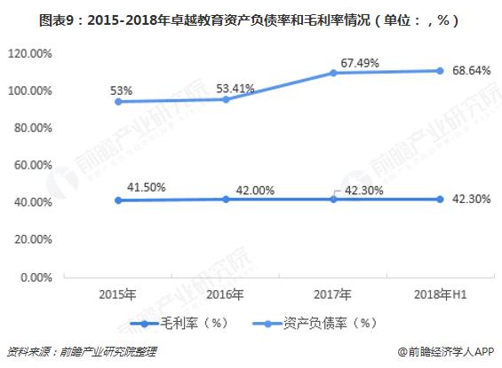 图表9:2015-2018年卓越教育资产负债率和毛利率情况(单位:,%)
