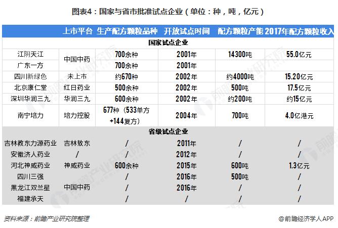 图表4:国家与省市批准试点企业(单位:种,吨,亿元)