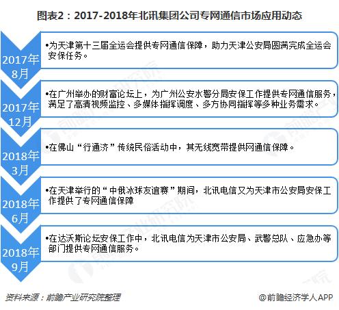 图表2:2017-2018年北讯集团公司专网通信市场应用动态