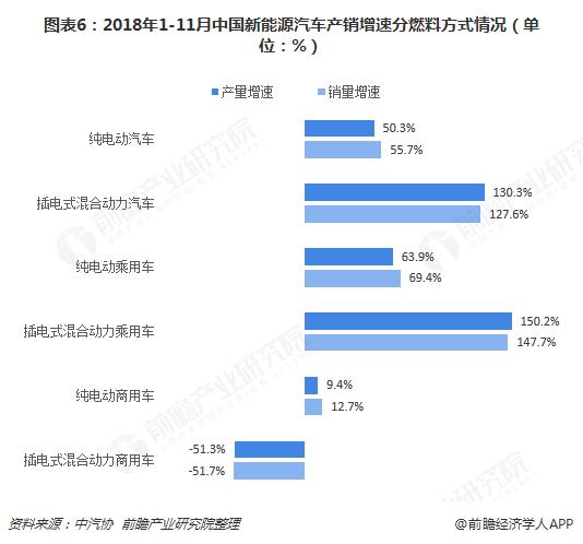 图表6:2018年1-11月中国新能源汽车产销增速分燃料方式情况(单位:%)