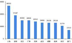 2018年中国城市外卖发展现状和市场趋势分析 一二线城市是主力军 三四线城市发展空间巨大【组图】