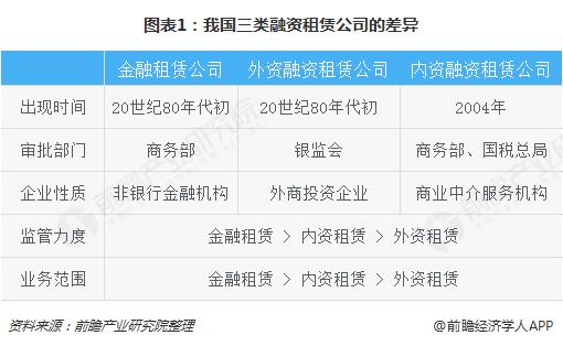 图表1:我国三类融资租赁公司的差异