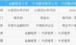2018年中国融资租赁行业市场竞争格局及发展趋势分析 外资企业是市场主体【组图】