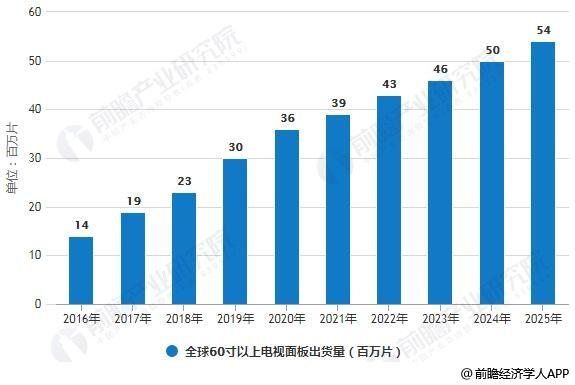 2016-2025年全球60寸以上电视面板出货量统计情况及预测
