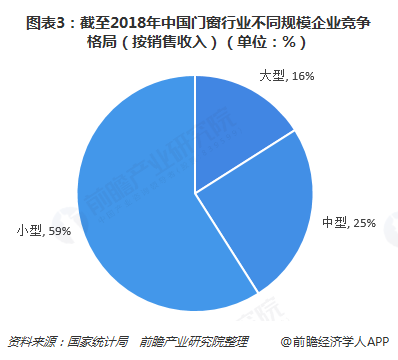 图表3:截至2018年中国门窗行业不同规模企业竞争格局(按销售收入)(单位:%)