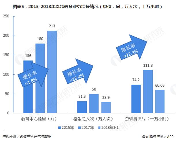 图表5:2015-2018年卓越教育业务增长情况(单位:间,万人次,十万小时)