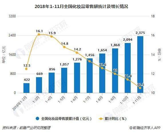 2018年1-11月全国化妆品零售额统计及增长情况