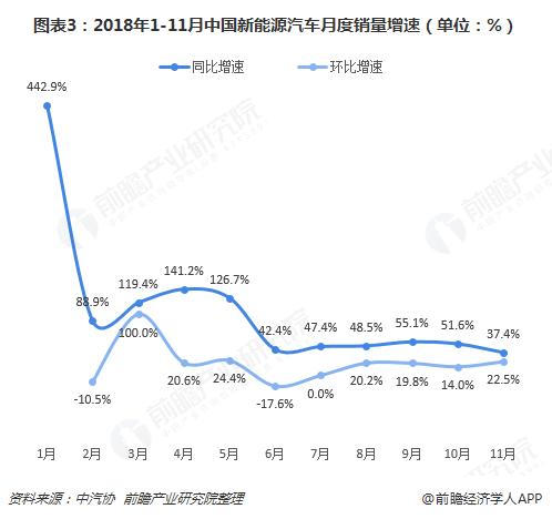 图表3:2018年1-11月中国新能源汽车月度销量增速(单位:%)