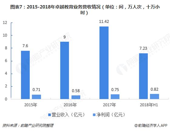 图表7:2015-2018年卓越教育业务营收情况(单位:间,万人次,十万小时)