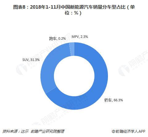 图表8:2018年1-11月中国新能源汽车销量分车型占比(单位:%)