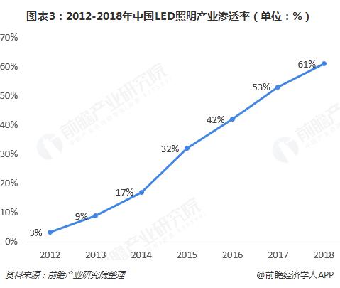 图表3:2012-2018年中国LED照明产业渗透率(单位:%)