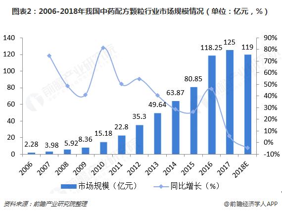 图表2:2006-2018年我国中药配方颗粒行业市场规模情况(单位:亿元,%)