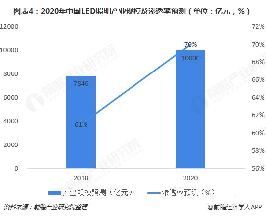 图表4:2020年中国LED照明产业规模及渗透率预测(单位:亿元,%)