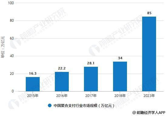 2015-2023年中国聚合支付行业市场规模情况及预测