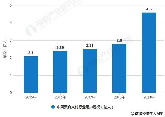 2015-2023年中国聚合支付行业用户规模情况及预测