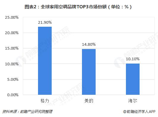 图表2:全球家用空调品牌TOP3市场份额(单位:%)