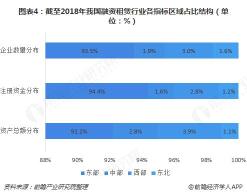 图表4:截至2018年我国融资租赁行业各指标区域占比结构(单位:%)
