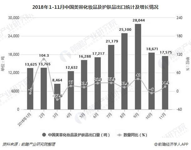 2018年1-11月中国美容化妆品及护肤品出口统计及增长情况