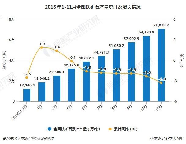 2018年1-11月全国铁矿石产量统计及增长情况
