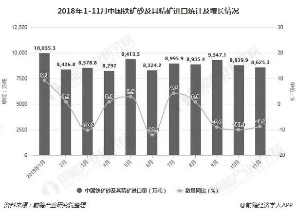 2018年1-11月中国铁矿砂及其精矿进口统计及增长情况