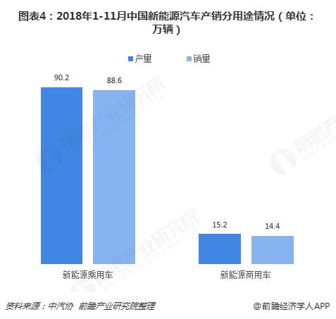 图表4:2018年1-11月中国新能源汽车产销分用途情况(单位:万辆)