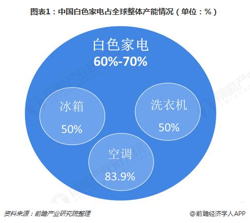 图表1:中国白色家电占全球整体产能情况(单位:%)
