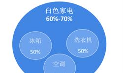 2018年白色家电行业市场概况与发展前景 中国遥遥领先,一带一路拓展海外市场【组图】