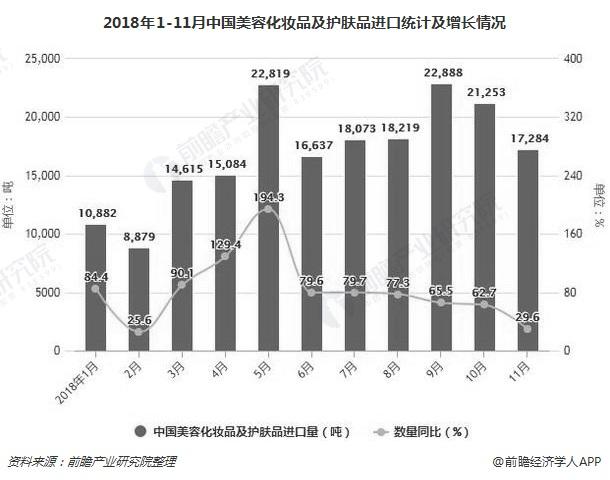2018年1-11月中国美容化妆品及护肤品进口统计及增长情况