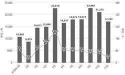 11月化妆品行业分析:<em>零售</em>额累计值达2375亿元