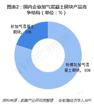 图表2:国内企业加气混凝土砌块产品竞争结构(单位:%)