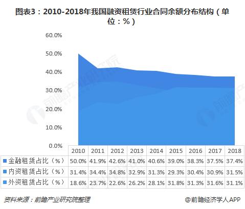 图表3:2010-2018年我国融资租赁行业合同余额分布结构(单位:%)