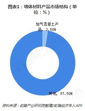 图表1:墙体材料产品市场结构(单位:%)